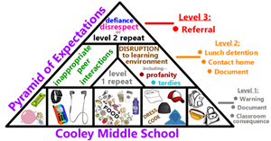 Cooley Middle School Pyramid of Expectations