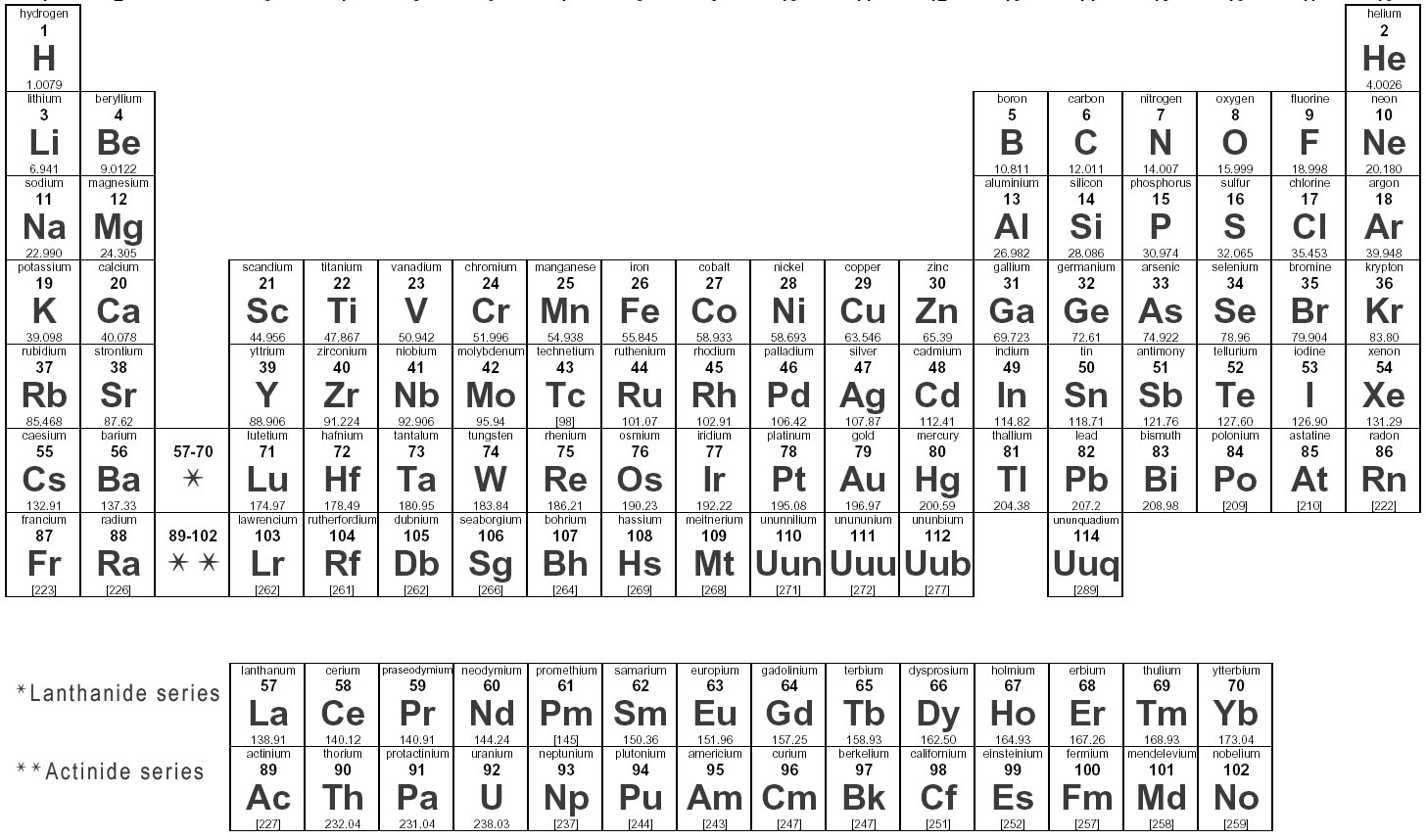 new periodic table of elements virtual lab table of elements lab virtual periodic periodic of elements - Periodic Table Of Elements Virtual Lab